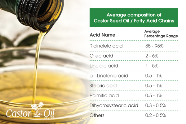 Table of the chemical composition of castor oil