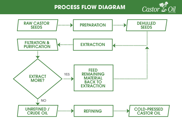 Castor Oil Production Flow Diagram